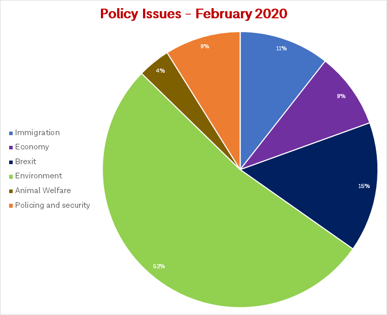 Constituency statistics February 2020